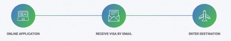 3 eVisa apply steps